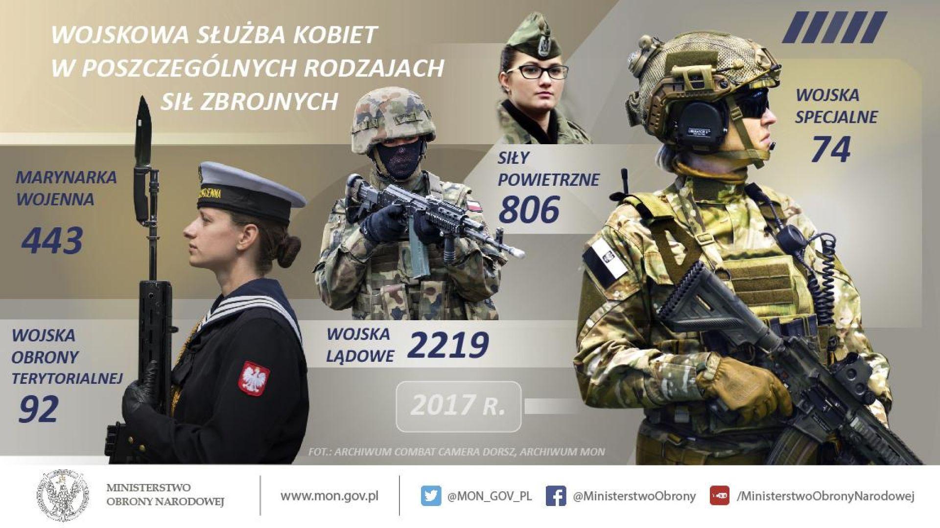 Kobiety są we wszystkich rodzajach Sił Zbrojnych RP