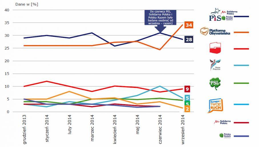 Preferencje partyjne – dynamika poparcia. Badanie TNS Polska dla Wiadomości TVP1 (fot. TVP)